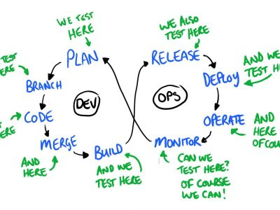 DevOps Fundamentals