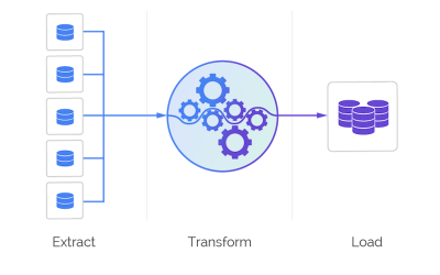 Oracle Data Integrator: Advanced Integration and Development